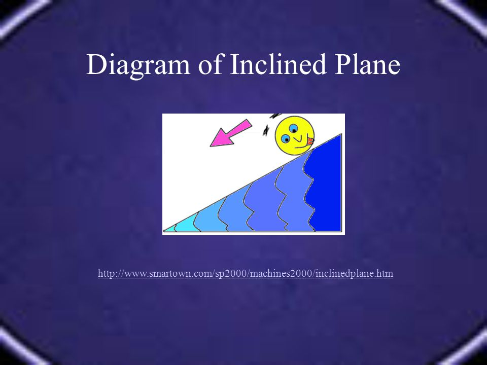 Diagram of Inclined Plane