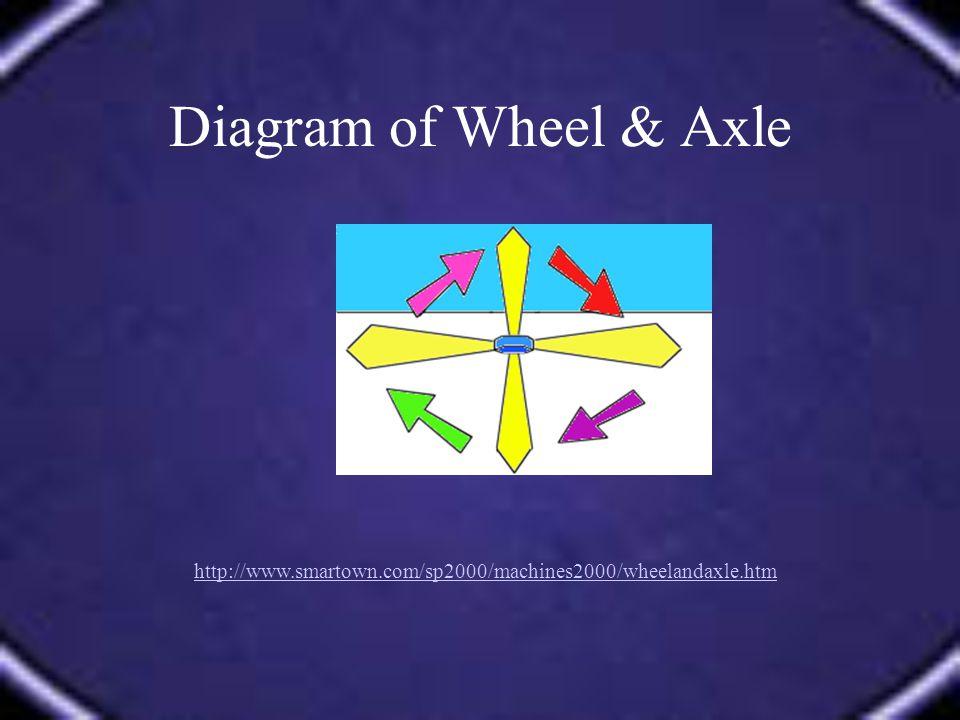 Diagram of Wheel & Axle http://www.smartown.com/sp2000/machines2000/wheelandaxle.htm