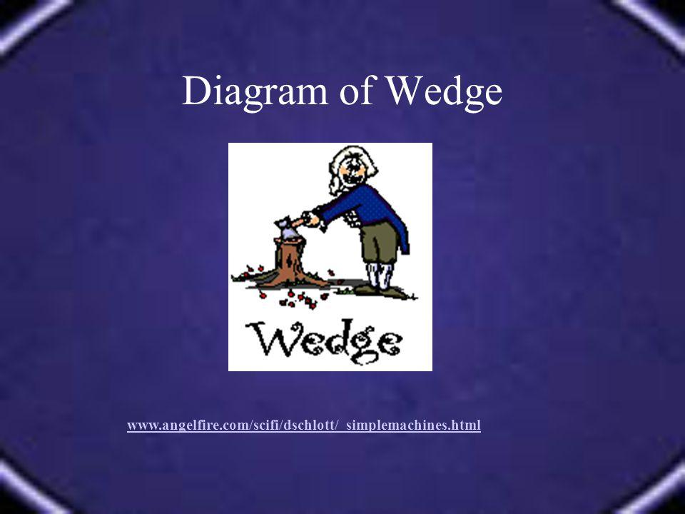 Diagram of Wedge www.angelfire.com/scifi/dschlott/ simplemachines.html