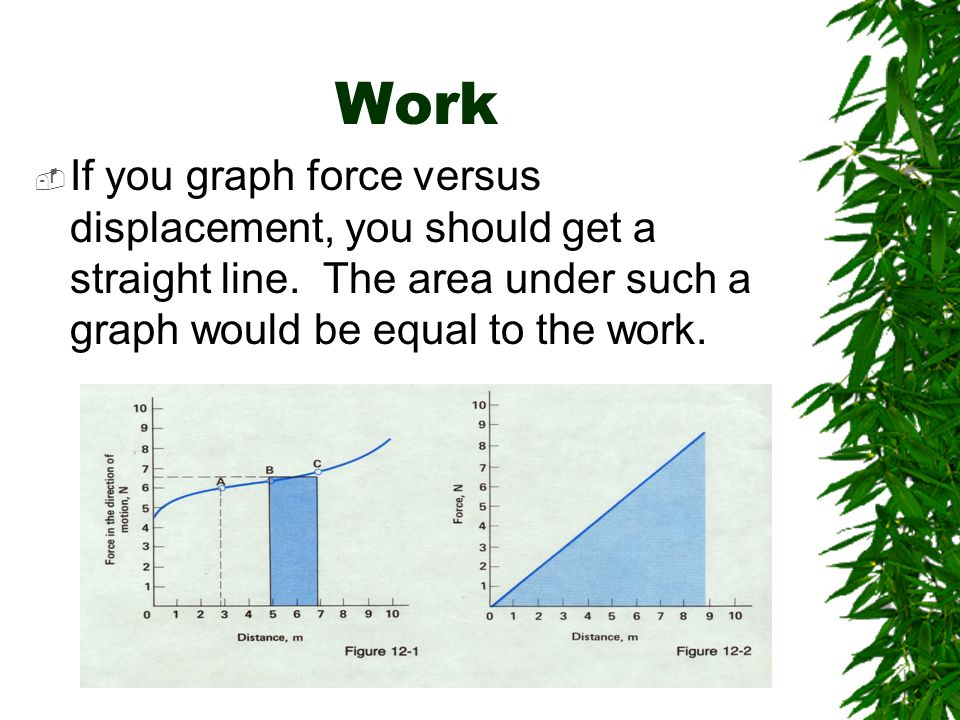 Work If you graph force versus displacement, you should get a straight line.