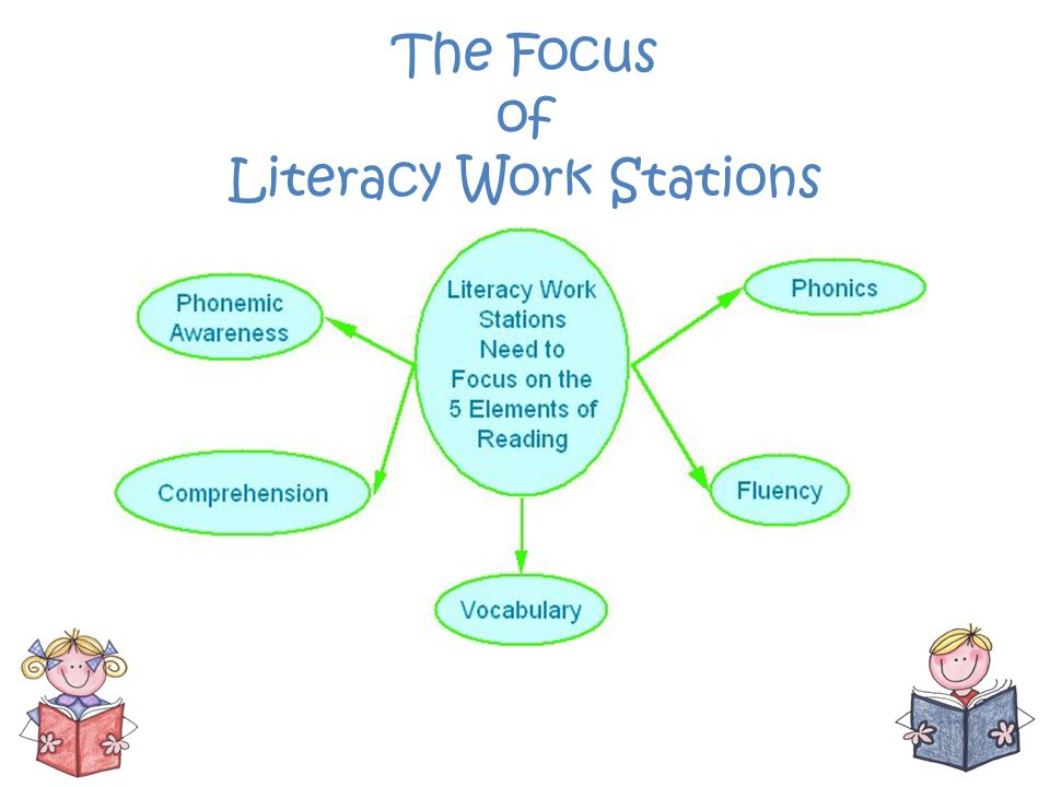 The Focus of Literacy Work Stations