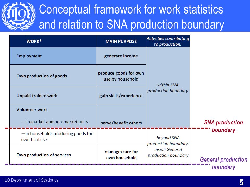 SNA production boundary General production boundary