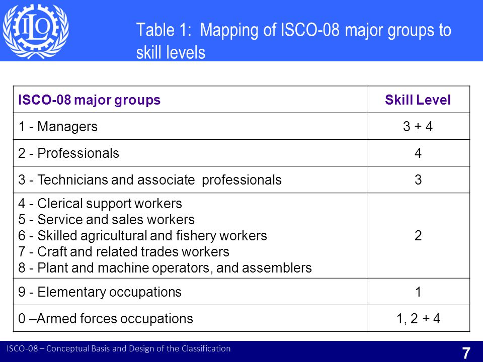 Table 1: Mapping of ISCO-08 major groups to skill levels