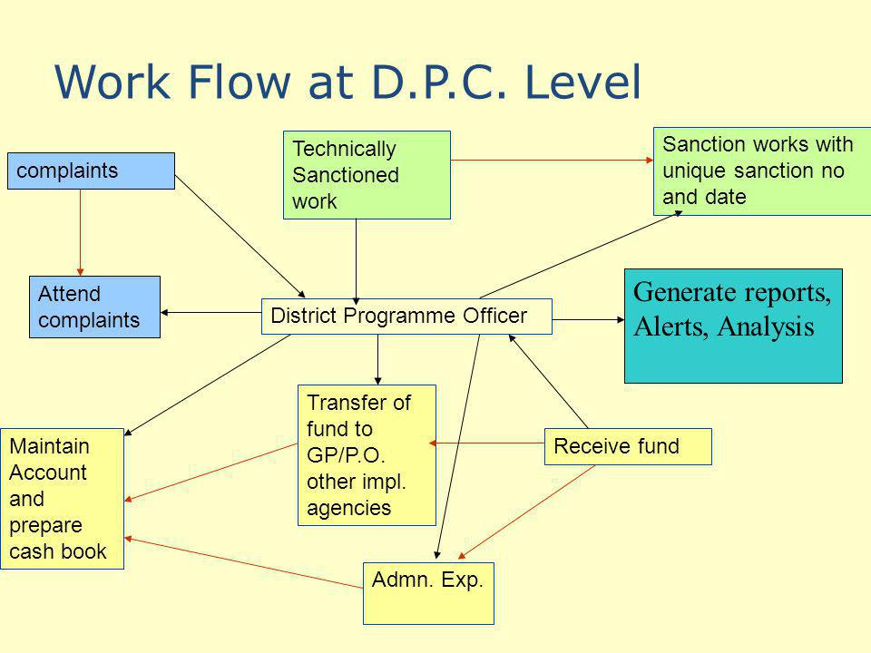 Work Flow at D.P.C. Level Generate reports, Alerts, Analysis
