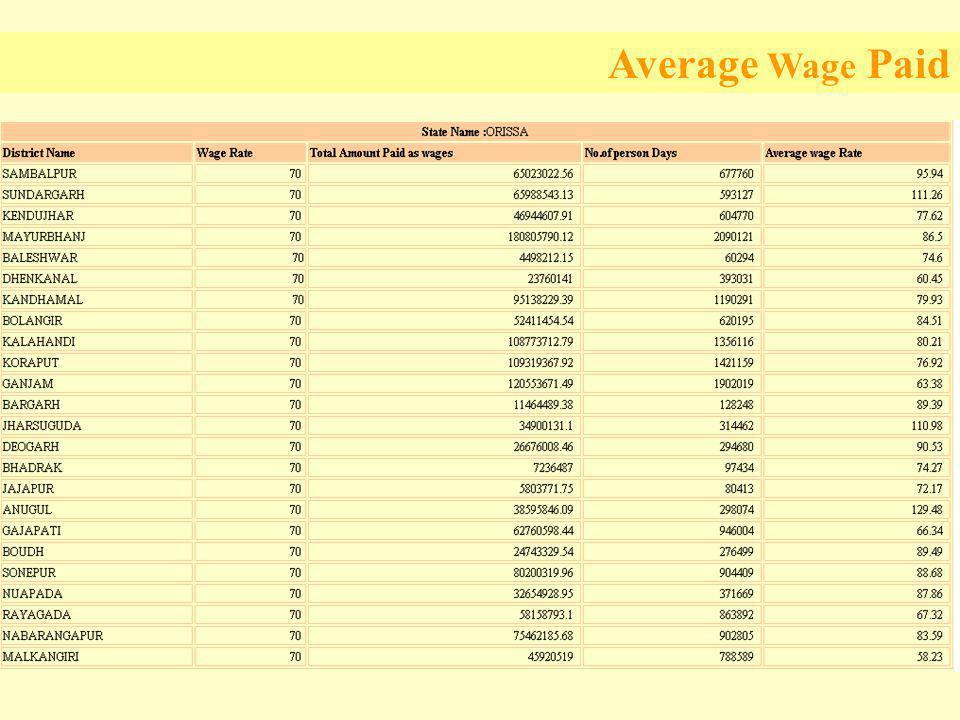 Average Wage Paid
