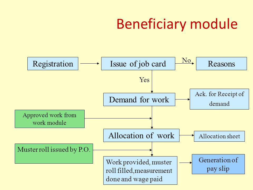 Beneficiary module Registration Issue of job card Reasons