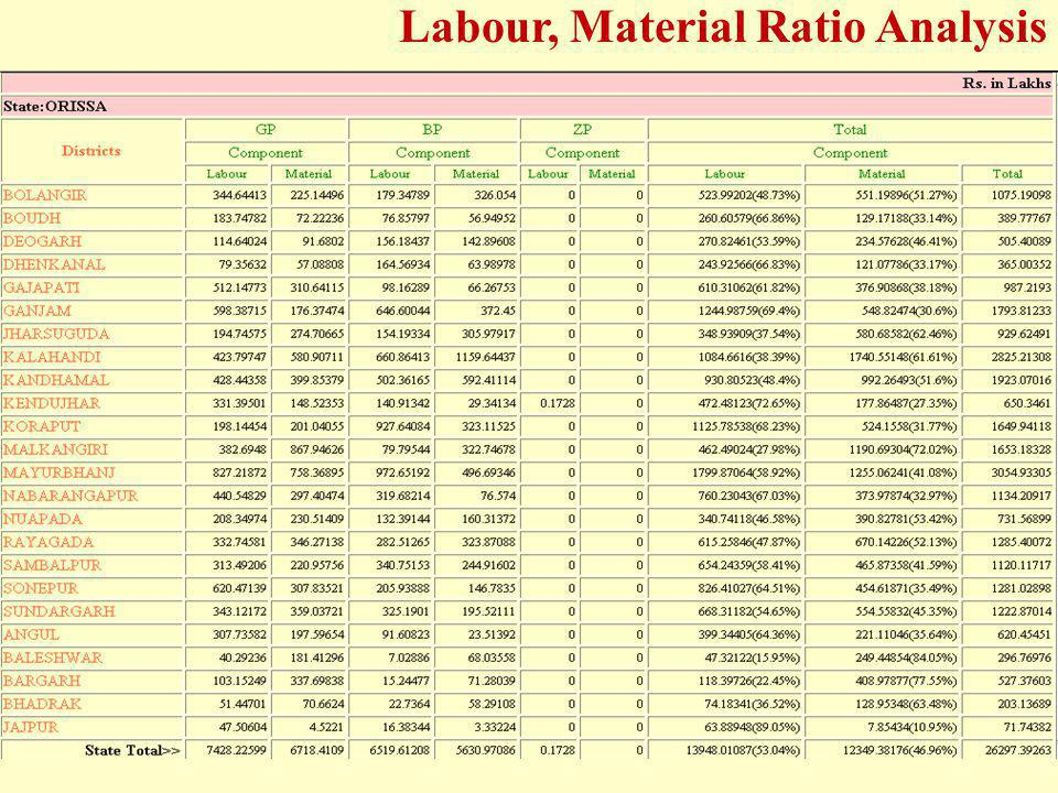 Labour, Material Ratio Analysis