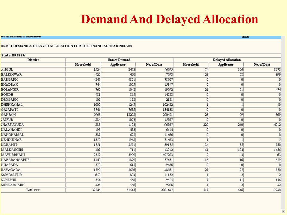 Demand And Delayed Allocation
