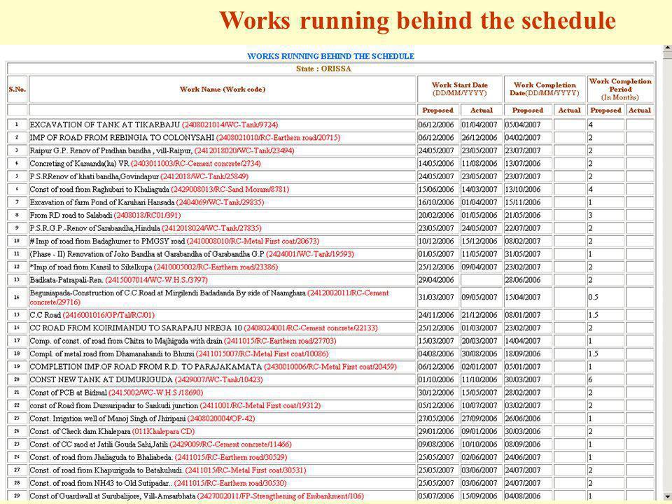 Works running behind the schedule