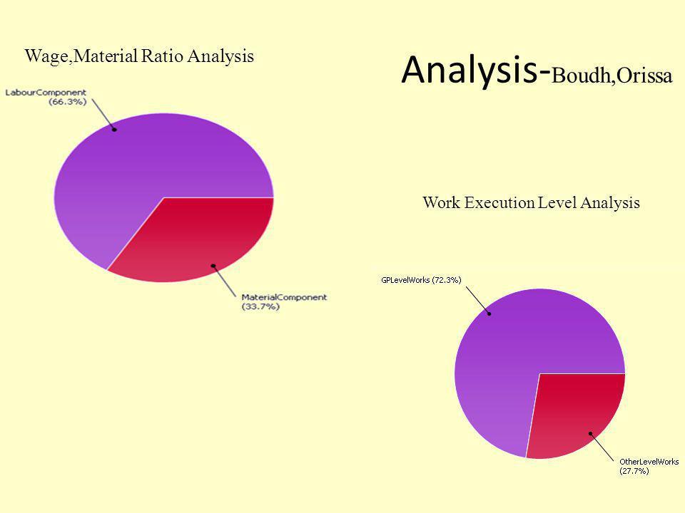 Analysis-Boudh,Orissa