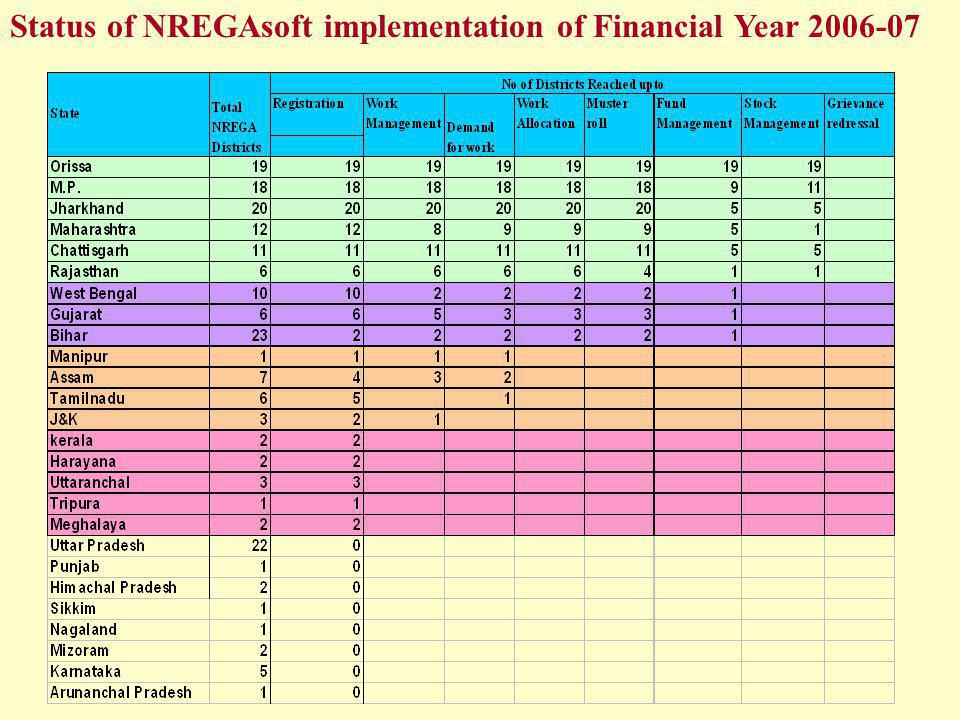 Status of NREGAsoft implementation of Financial Year 2006-07