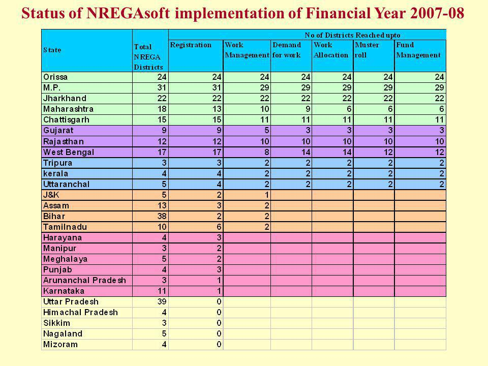 Status of NREGAsoft implementation of Financial Year 2007-08