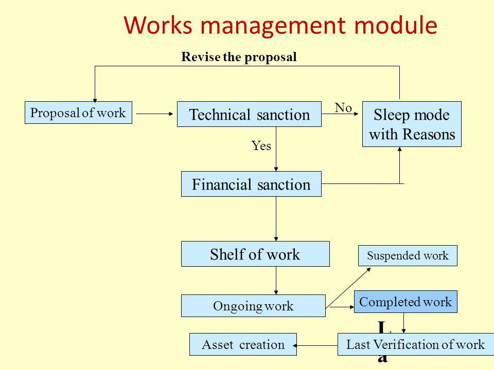 Works management module