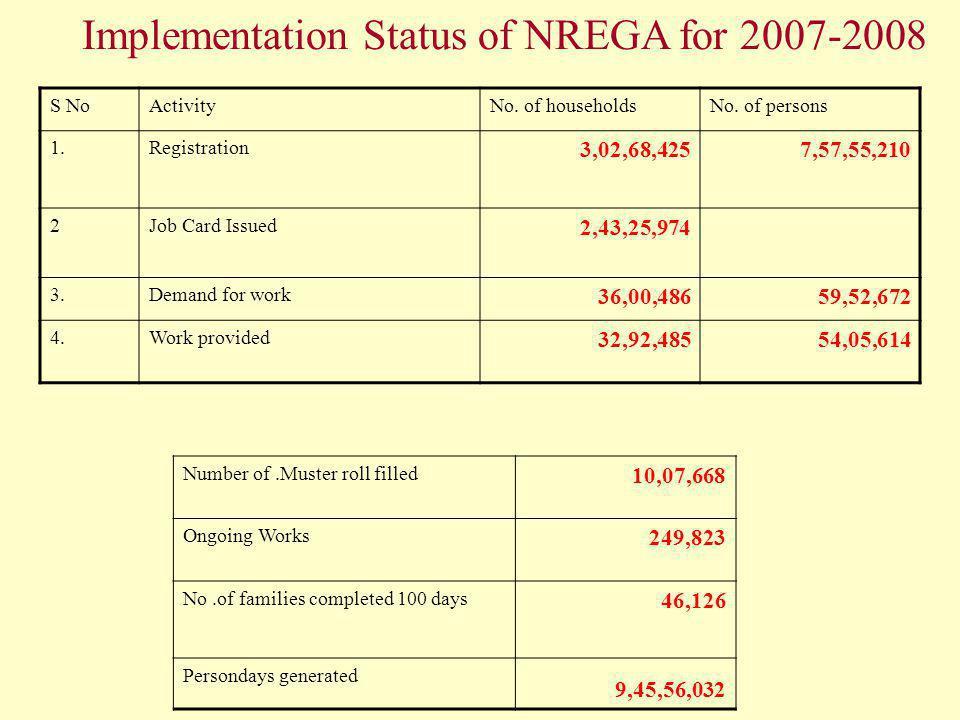 Implementation Status of NREGA for 2007-2008