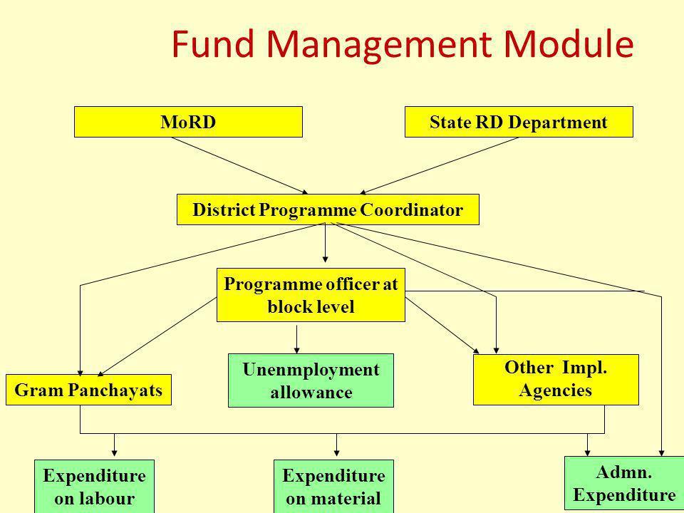 Fund Management Module