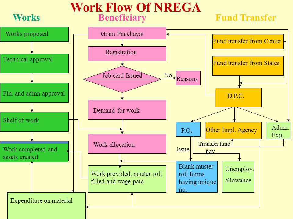 Work Flow Of NREGA Works Beneficiary Fund Transfer Works proposed