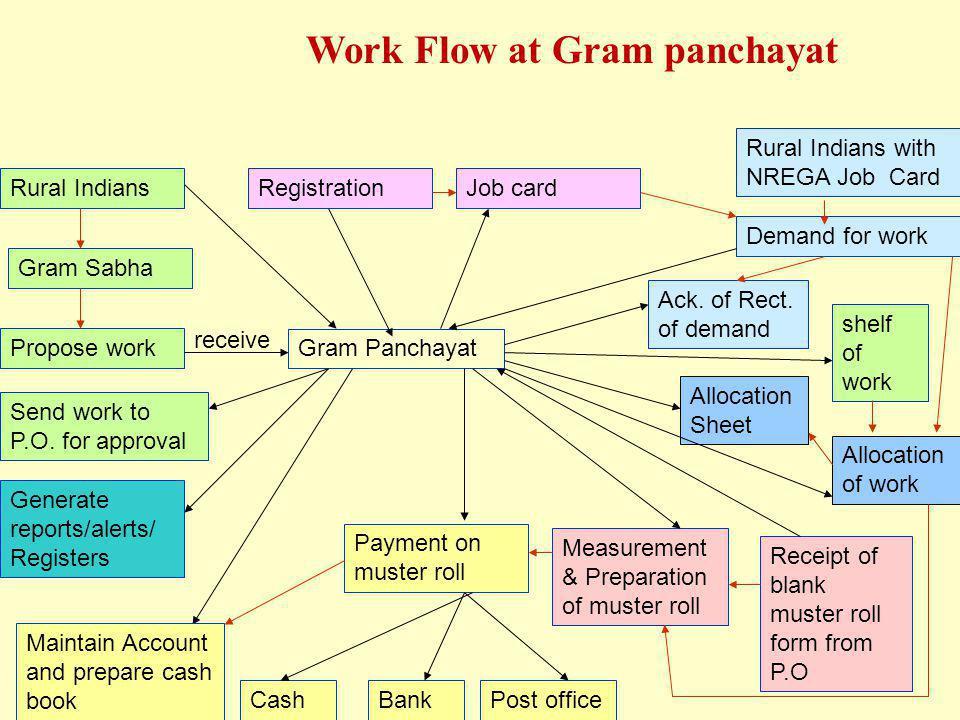 Work Flow at Gram panchayat