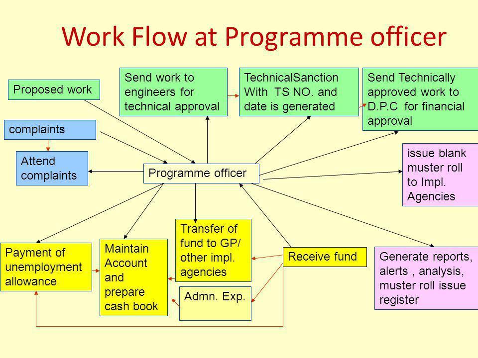 Work Flow at Programme officer