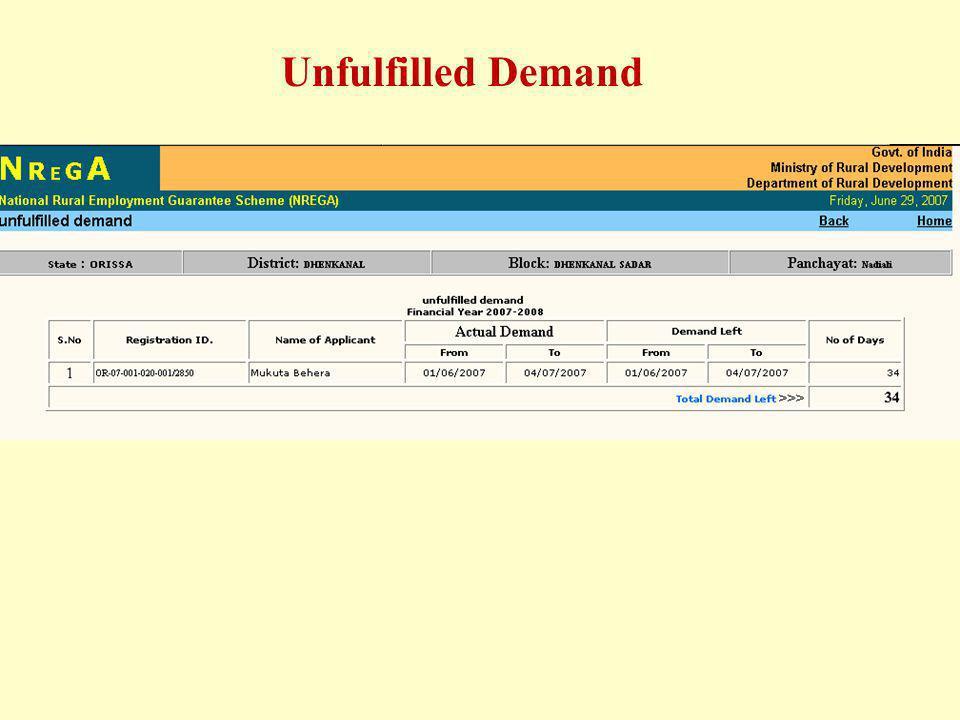 Unfulfilled Demand