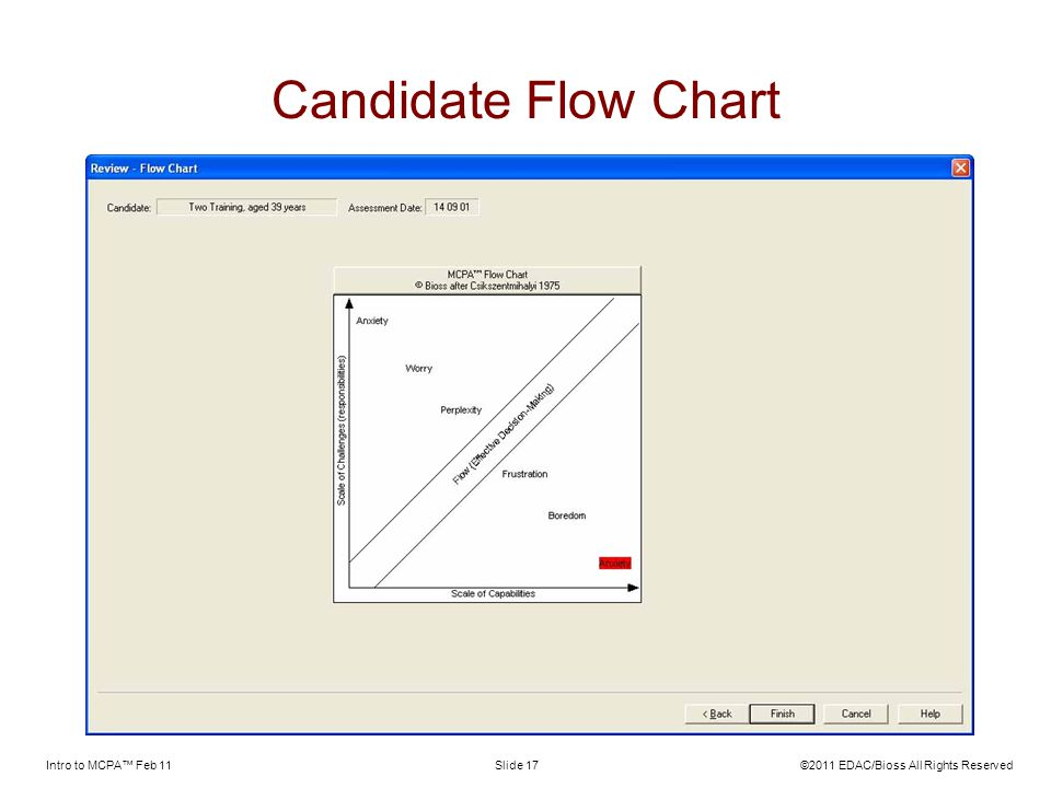 Candidate Flow Chart Intro to MCPA™ Feb 11