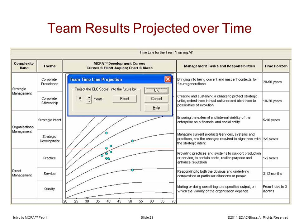 Team Results Projected over Time