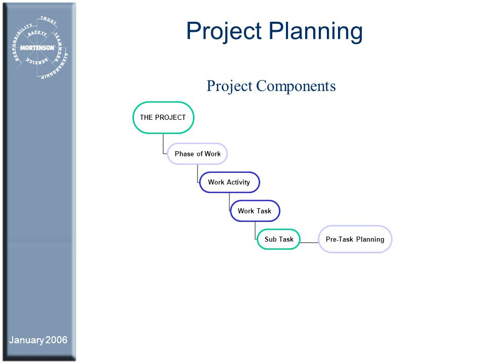 Project Planning Project Components January 2006