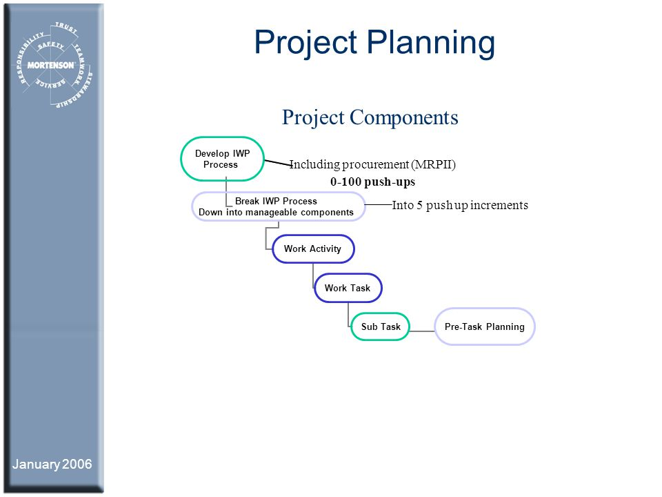 Project Planning Project Components