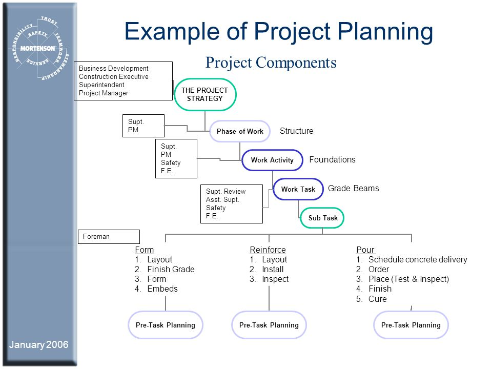 Example of Project Planning