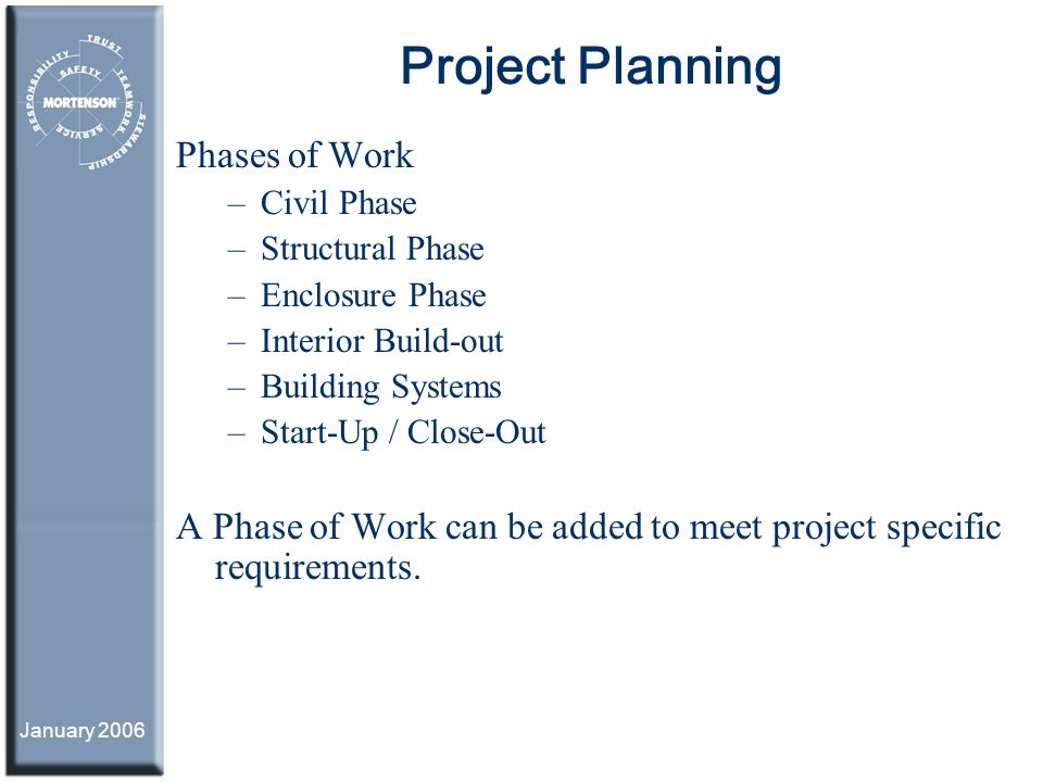 Project Planning Phases of Work