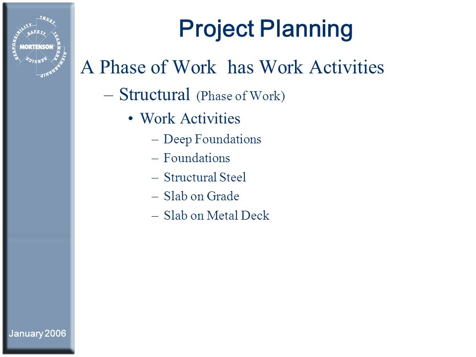 Project Planning A Phase of Work has Work Activities