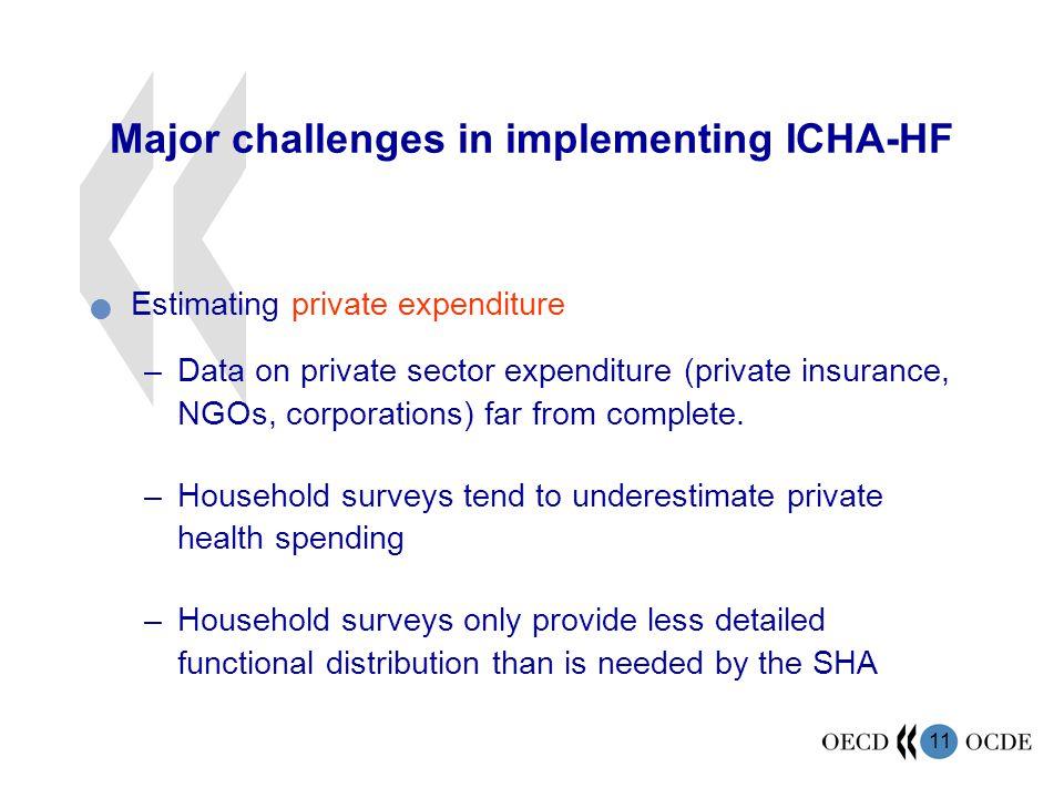 Major challenges in implementing ICHA-HF