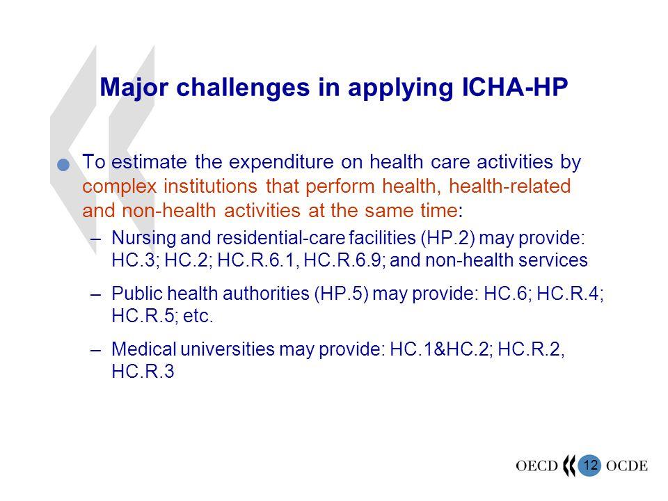 Major challenges in applying ICHA-HP