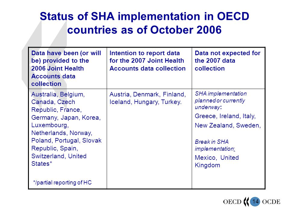 Status of SHA implementation in OECD countries as of October 2006