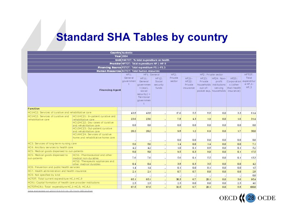 Standard SHA Tables by country