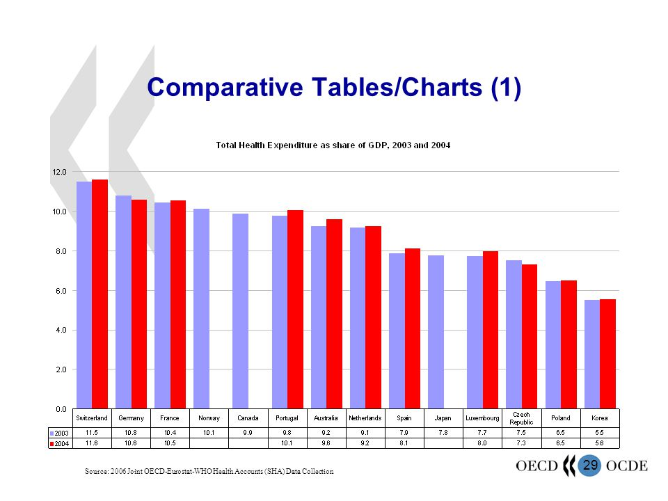 Comparative Tables/Charts (1)