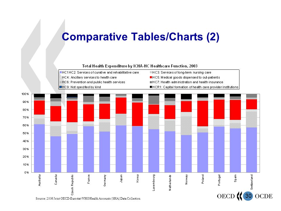 Comparative Tables/Charts (2)