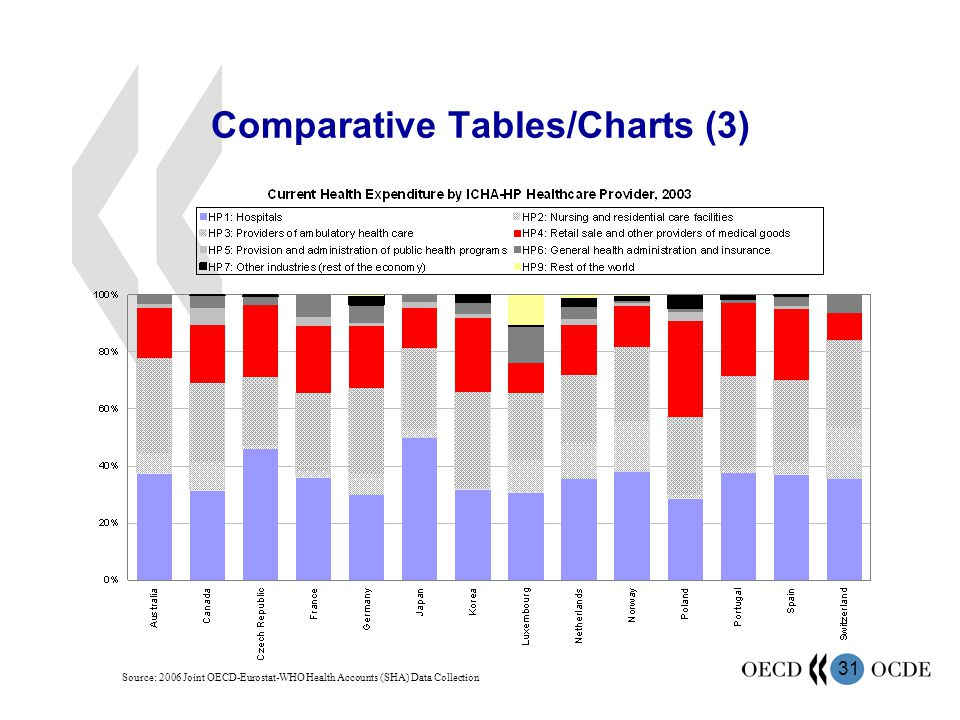 Comparative Tables/Charts (3)