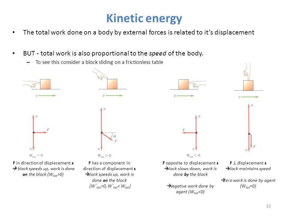Kinetic energy The total work done on a body by external forces is related to it's displacement.