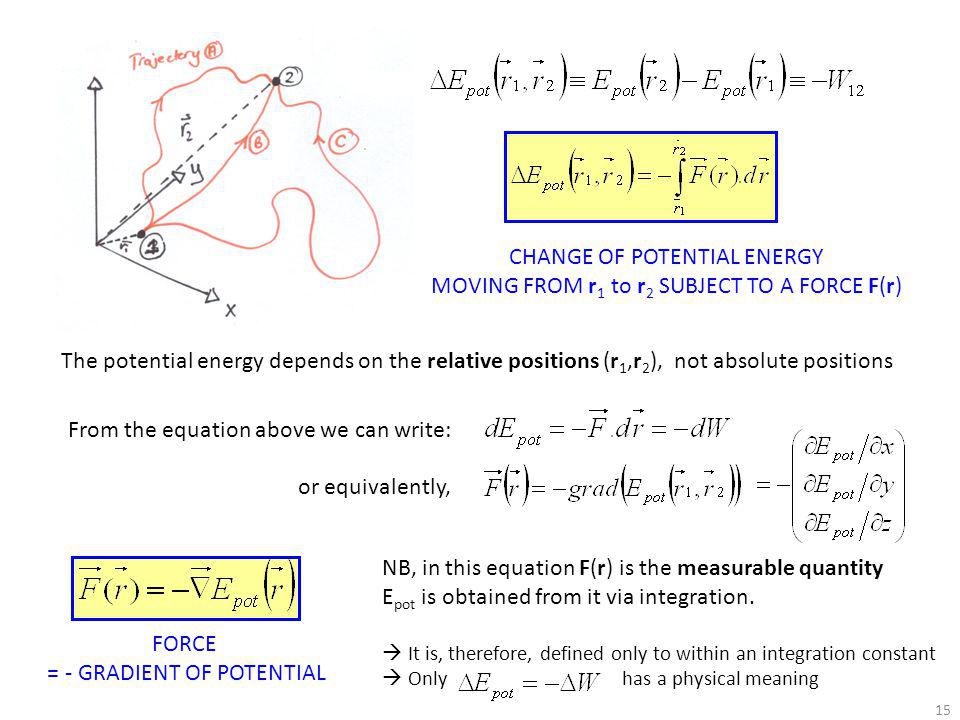 CHANGE OF POTENTIAL ENERGY
