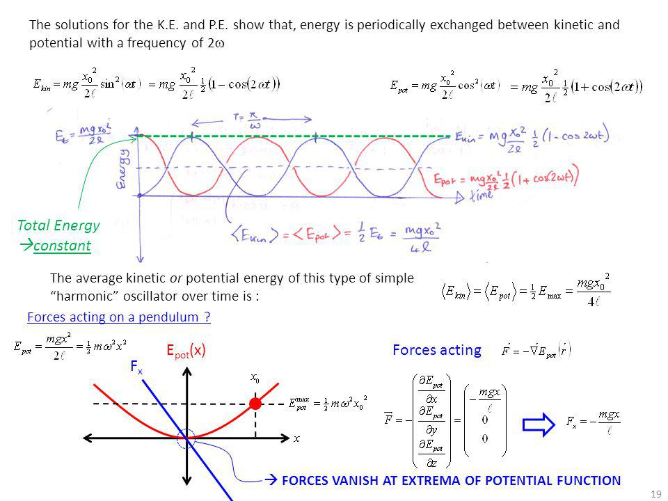 Total Energy constant Epot(x) Forces acting Fx