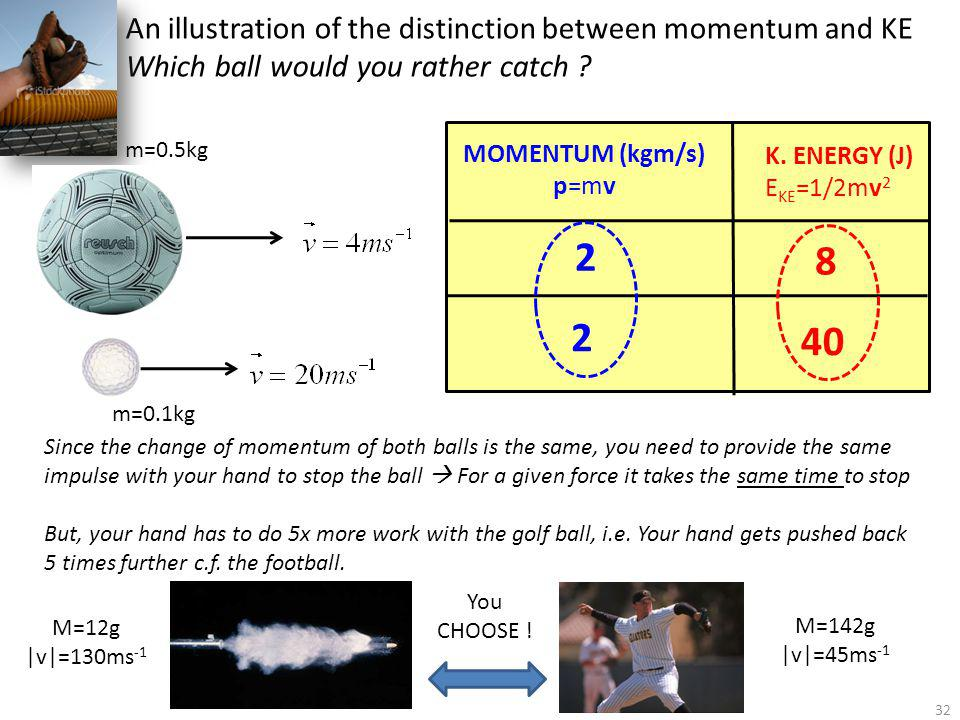 2 8 2 40 An illustration of the distinction between momentum and KE