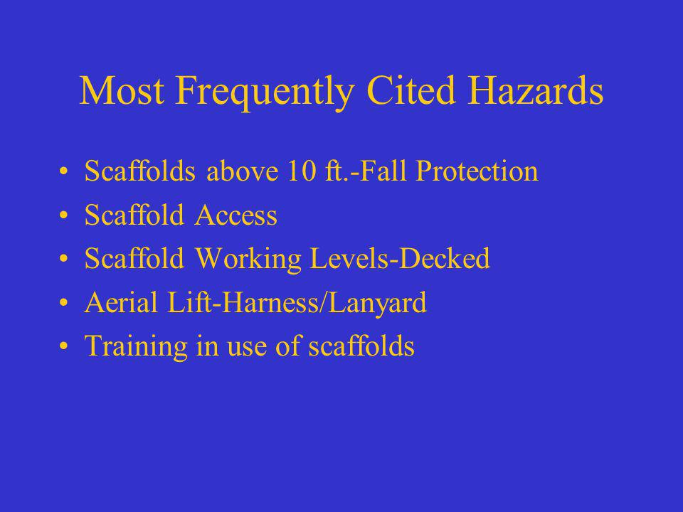Most Frequently Cited Hazards