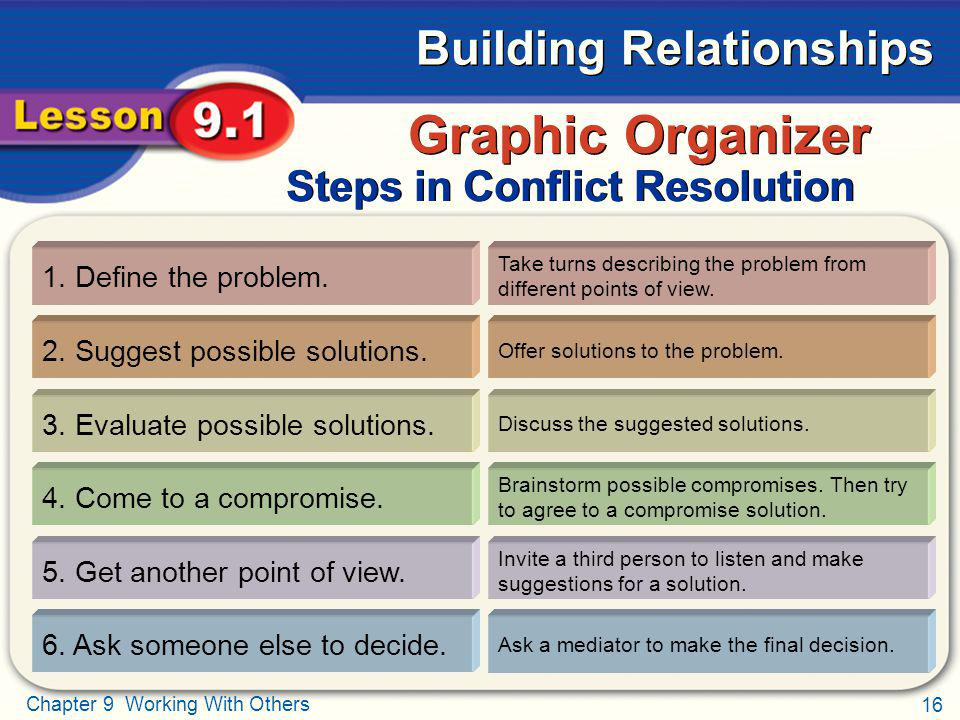 Graphic Organizer Steps in Conflict Resolution 1. Define the problem.