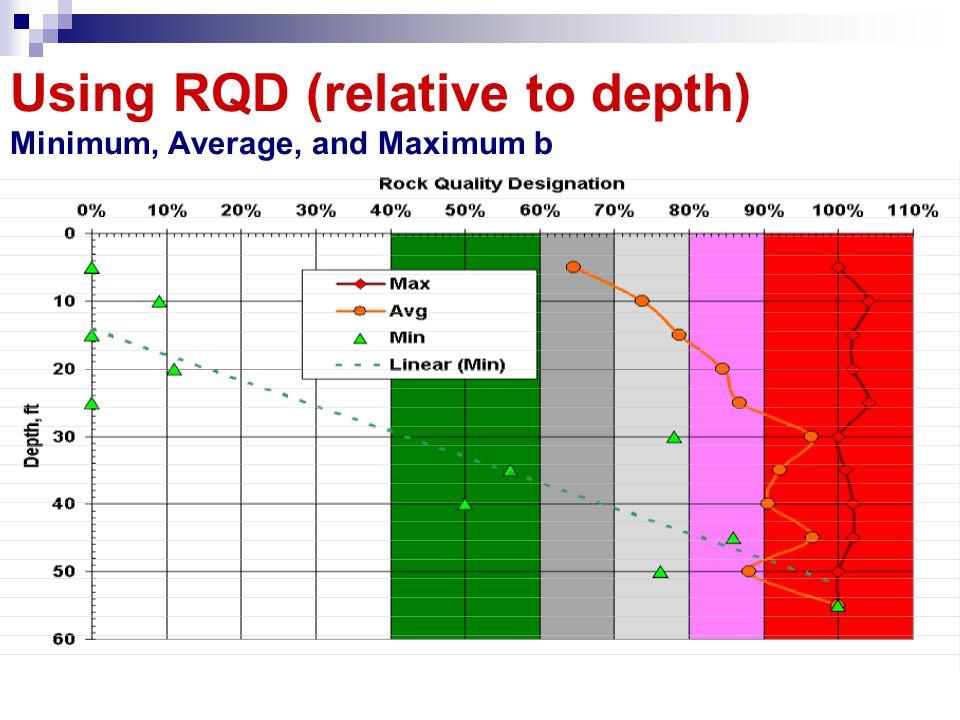 Using RQD (relative to depth) Minimum, Average, and Maximum b