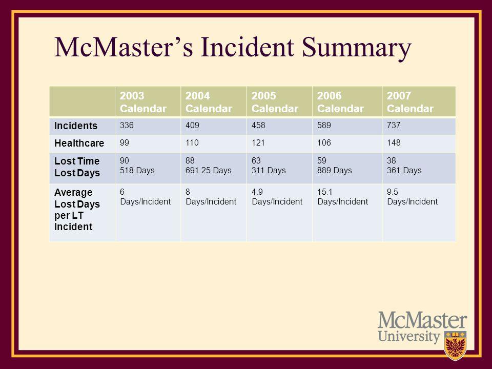 McMaster's Incident Summary