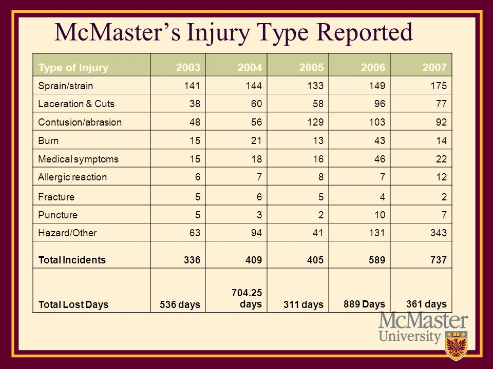 McMaster's Injury Type Reported
