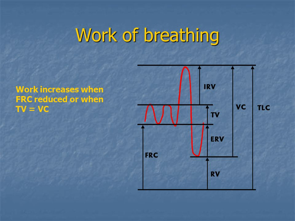 Work of breathing Work increases when FRC reduced or when TV = VC