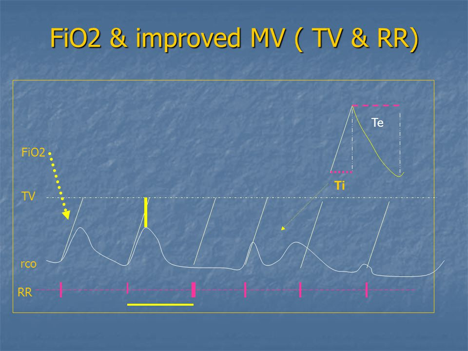 FiO2 & improved MV ( TV & RR)
