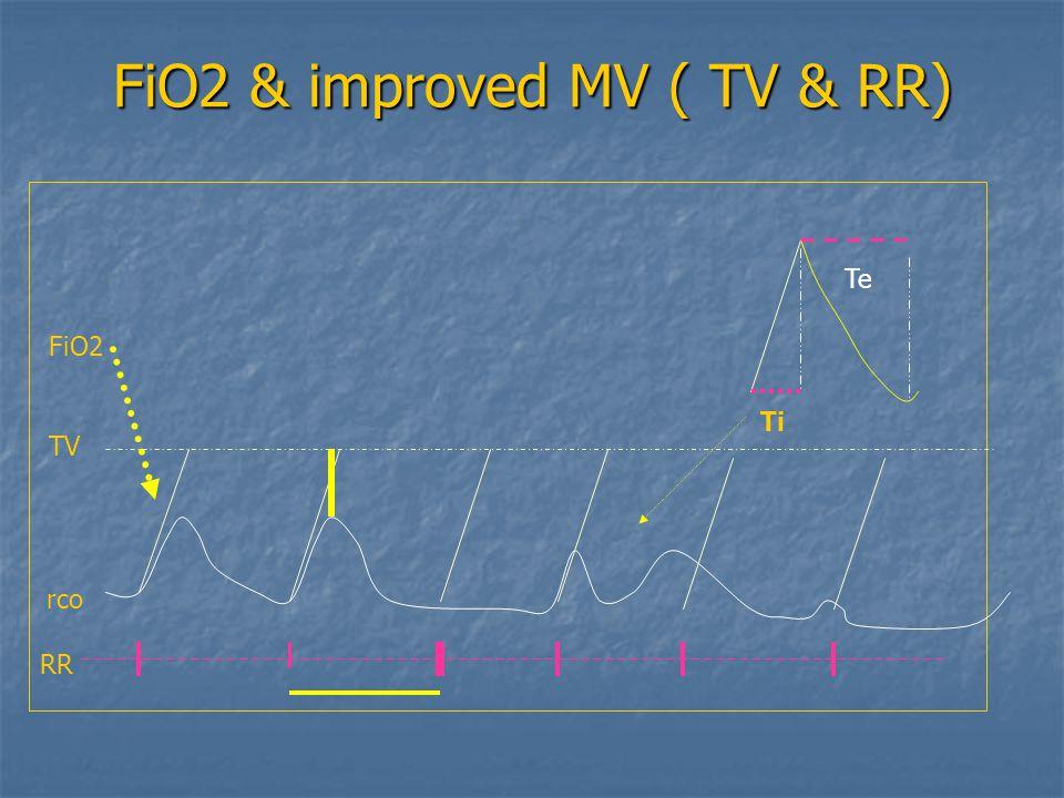 FiO2 & improved MV ( TV & RR)