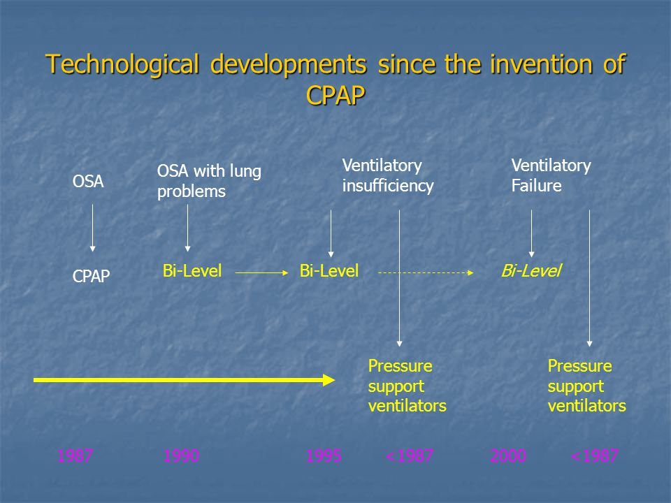 Technological developments since the invention of CPAP